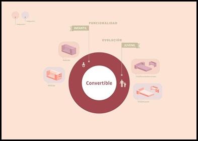 evolución de los convertibles de Micuna